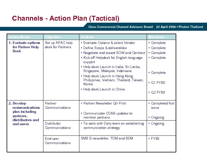 Channels - Action Plan (Tactical) Action Items Objective Actions Milestone 1. Evaluate options for