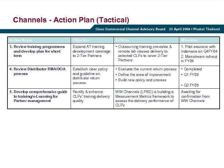 Channels - Action Plan (Tactical) Action Items Objective Actions Milestone 3. Review training programmes