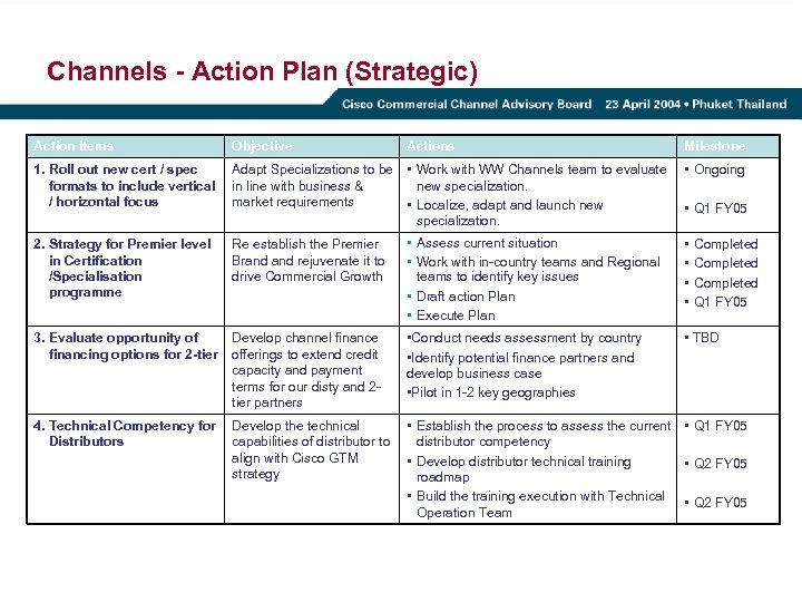 Channels - Action Plan (Strategic) Action Items Objective Actions Milestone 1. Roll out new