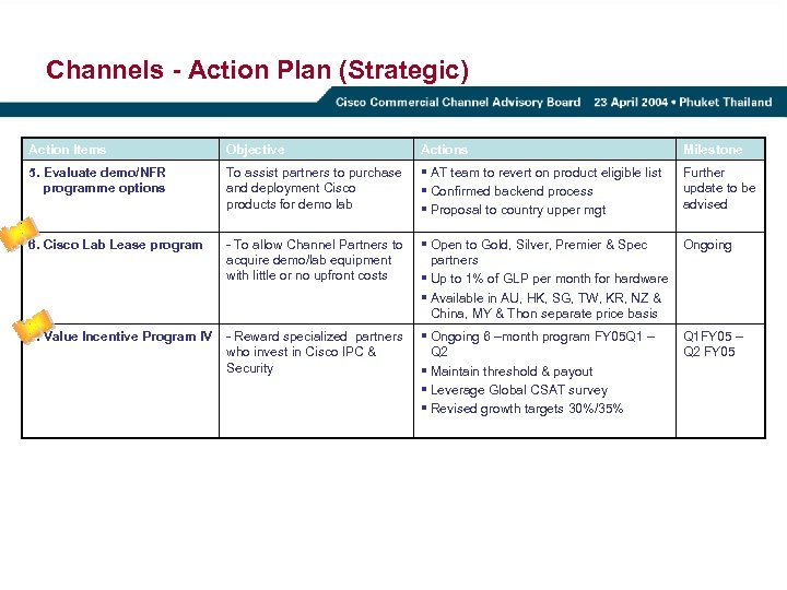 Channels - Action Plan (Strategic) Action Items Objective Actions Milestone 5. Evaluate demo/NFR programme