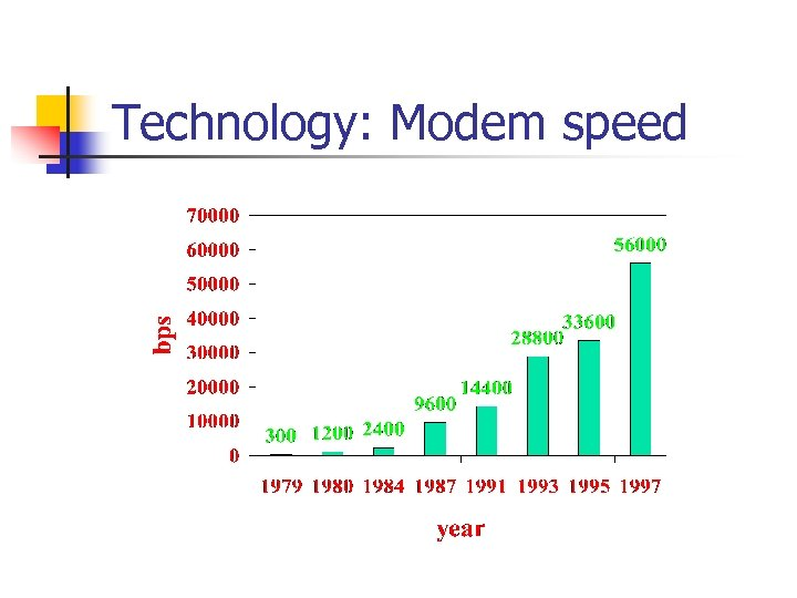 Technology: Modem speed