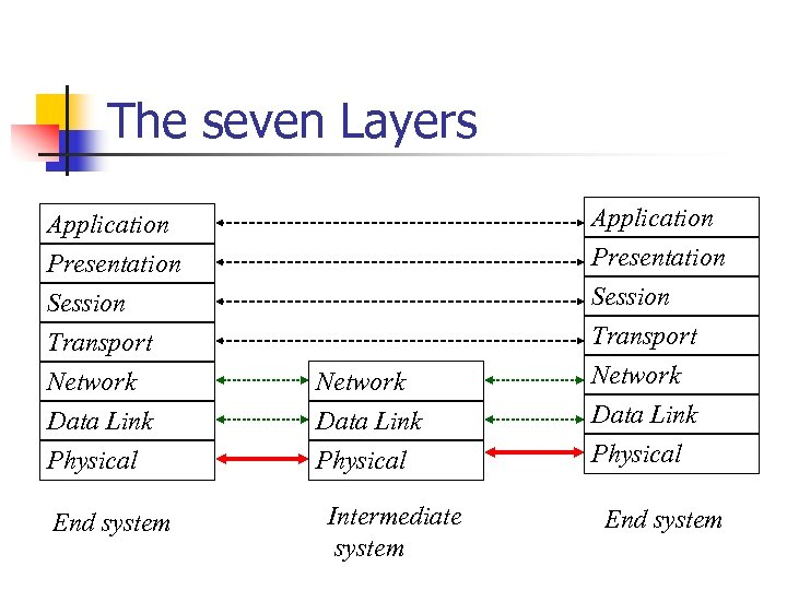 The seven Layers Application Presentation Session Transport Network Data Link Physical End system Network