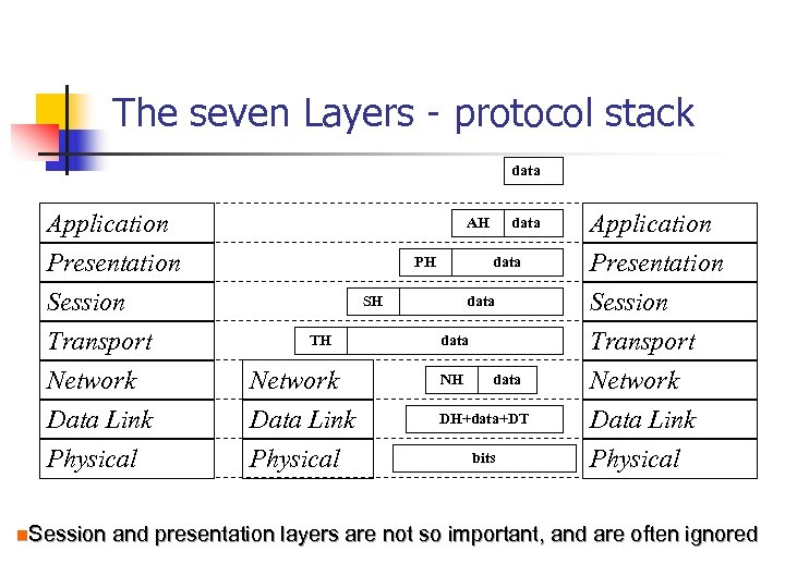The seven Layers - protocol stack data Application Presentation Session Transport Network Data Link