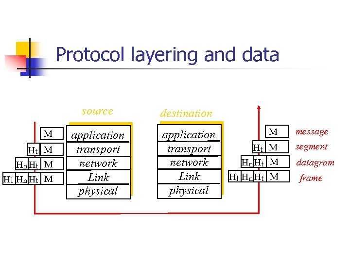 Protocol layering and data source M Ht M Hn Ht M Hl Hn Ht