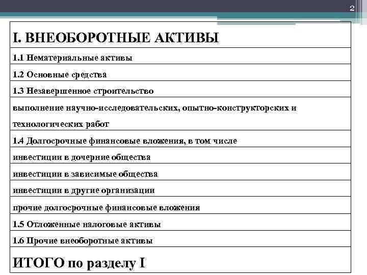 2 I. ВНЕОБОРОТНЫЕ АКТИВЫ 1. 1 Нематериальные активы 1. 2 Основные средства 1. 3