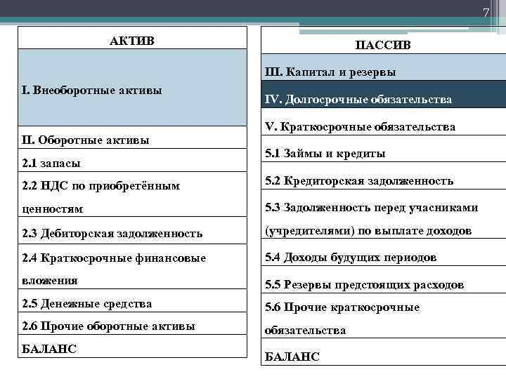 7 АКТИВ ПАССИВ III. Капитал и резервы I. Внеоборотные активы II. Оборотные активы 2.