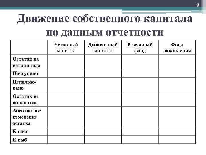 9 Движение собственного капитала по данным отчетности Уставный капитал Остаток на начало года Поступило