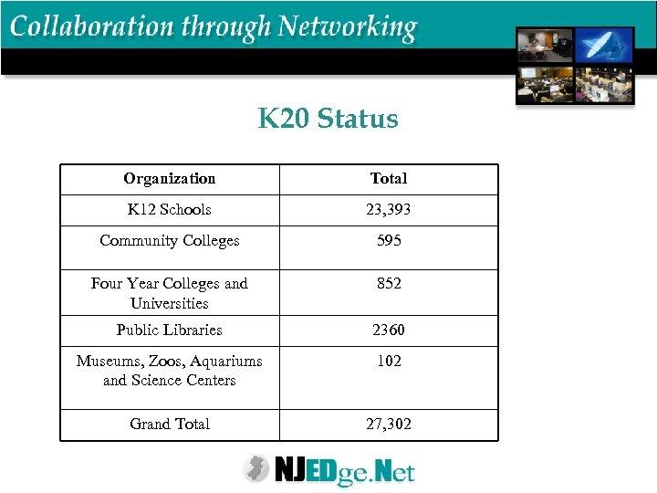 K 20 Status Organization Total K 12 Schools 23, 393 Community Colleges 595 Four