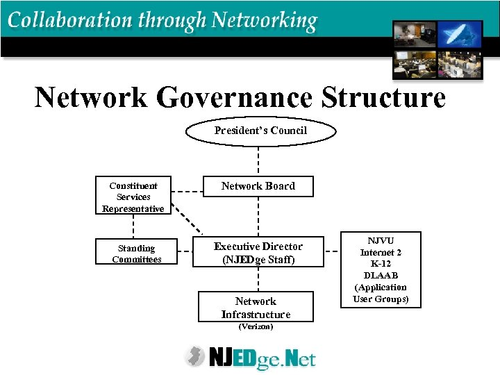 Network Governance Structure President's Council Constituent Services Representative Standing Committees Network Board Executive Director