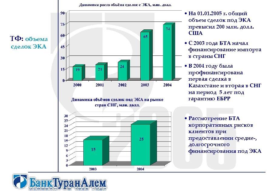ТФ: объема сделок ЭКА • На 01. 2005 г. общий объем сделок под ЭКА