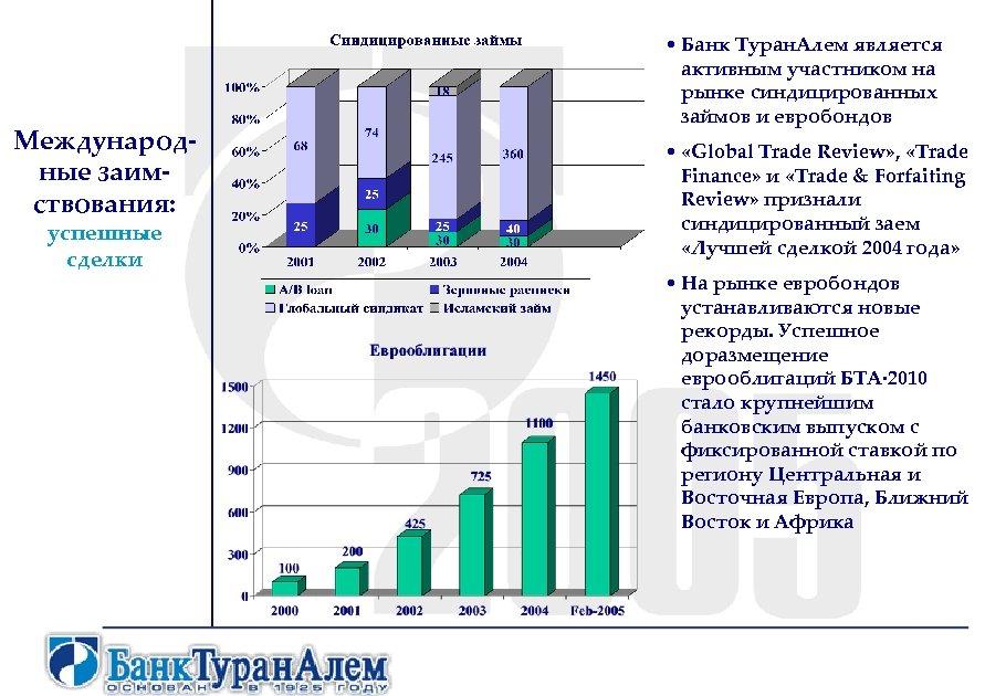 Международные заимствования: успешные сделки • Банк Туран. Алем является активным участником на рынке синдицированных