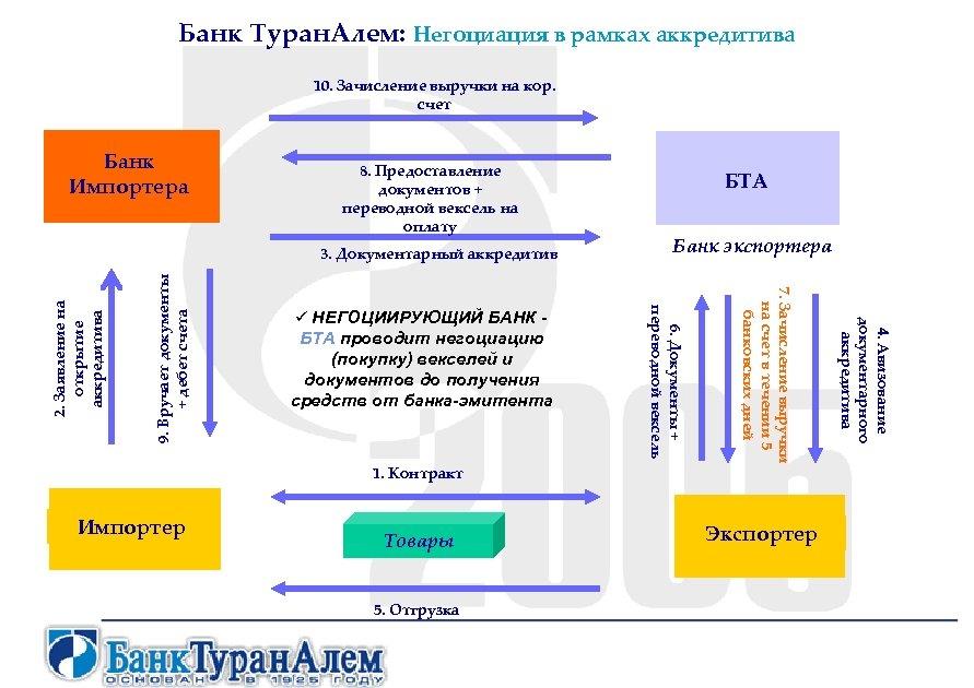 Банк Туран. Алем: Негоциация в рамках аккредитива 10. Зачисление выручки на кор. счет Банк
