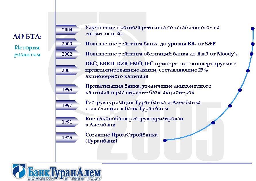 АО БТА: История развития 2004 Улучшение прогноза рейтинга со «стабильного» на «позитивный» 2003 Повышение