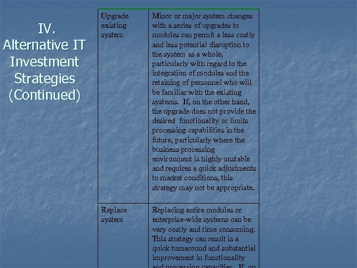 IV. Alternative IT Investment Strategies (Continued) Upgrade existing system Minor or major system changes