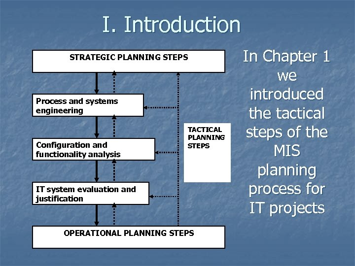 I. Introduction STRATEGIC PLANNING STEPS Process and systems engineering Configuration and functionality analysis TACTICAL