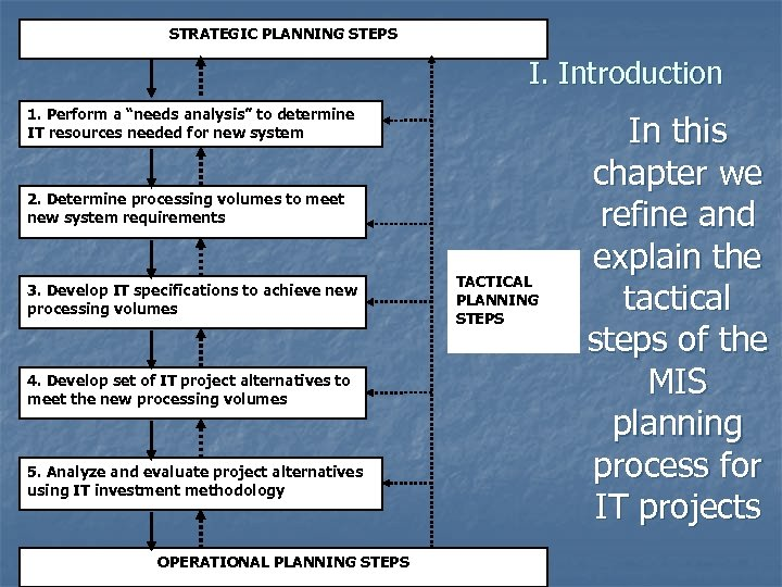 """STRATEGIC PLANNING STEPS I. Introduction 1. Perform a """"needs analysis"""" to determine IT resources"""