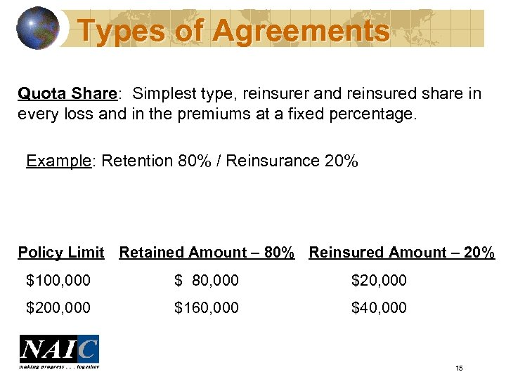 Types of Agreements Quota Share: Simplest type, reinsurer and reinsured share in every loss