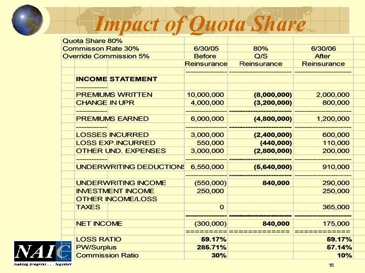 Impact of Quota Share 16