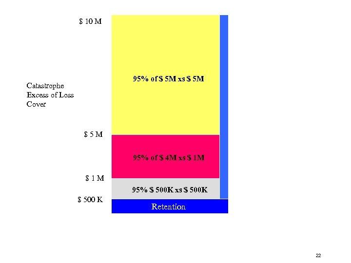 20 $ 10 M 95% of $ 5 M xs $ 5 M Catastrophe