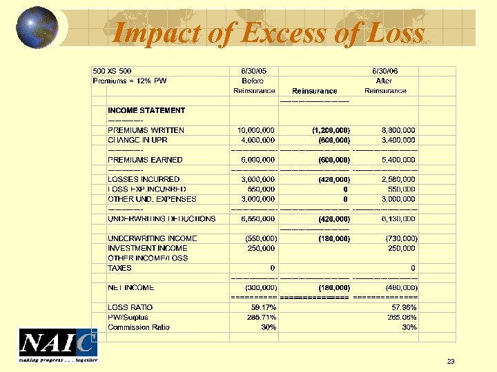 Impact of Excess of Loss 23