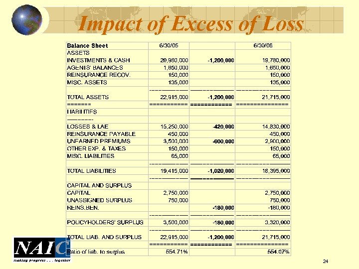 Impact of Excess of Loss 24
