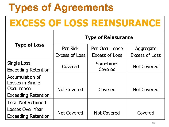 Types of Agreements EXCESS OF LOSS REINSURANCE Type of Reinsurance Type of Loss Single
