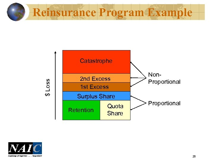 Reinsurance Program Example $ Loss Catastrophe 2 nd Excess 1 st Excess Non. Proportional