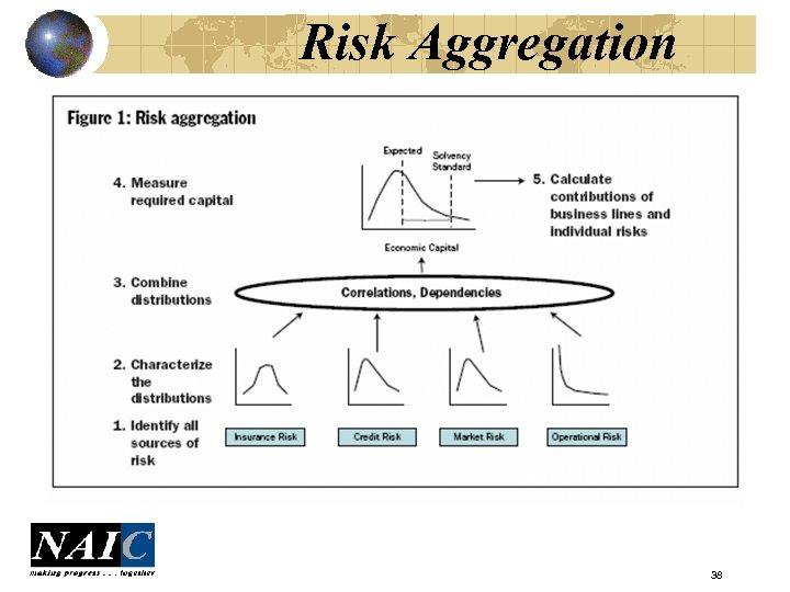 Risk Aggregation 38