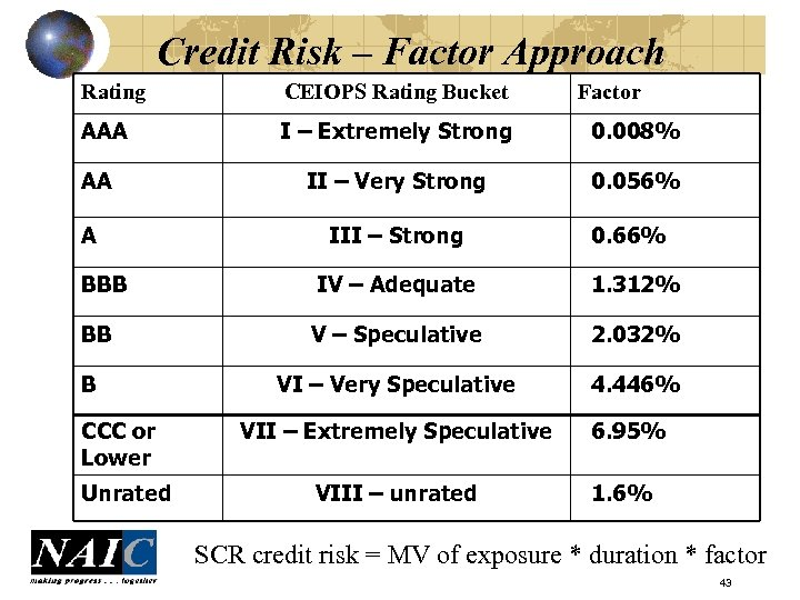 Credit Risk – Factor Approach Rating CEIOPS Rating Bucket AAA I – Extremely Strong
