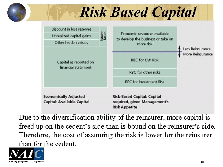Risk Based Capital Due to the diversification ability of the reinsurer, more capital is