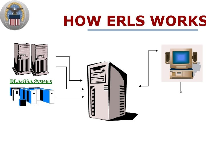 HOW ERLS WORKS DLA/GSA Systems
