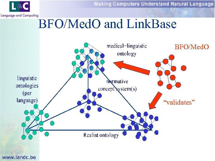 """BFO/Med. O and Link. Base BFO/Med. O """"validates"""" www. landc. be"""