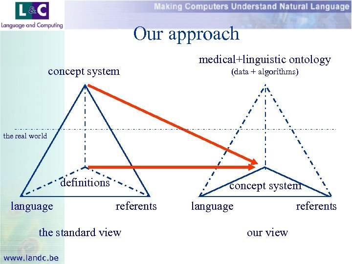 Our approach concept system medical+linguistic ontology (data + algorithms) the real world definitions language