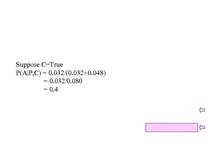 Suppose C=True P(A|P, C) = 0. 032/(0. 032+0. 048) = 0. 032/0. 080 =