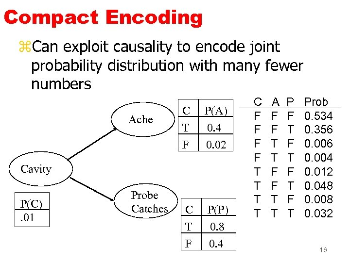 Compact Encoding z. Can exploit causality to encode joint probability distribution with many fewer