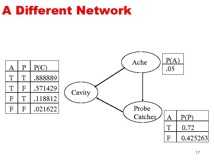 A Different Network A T T F F P T F P(C). 888889. 571429.