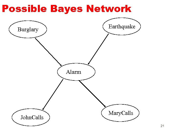Possible Bayes Network Earthquake Burglary Alarm John. Calls Mary. Calls 21