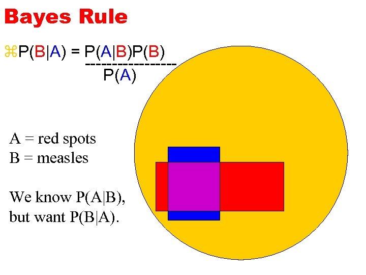 Bayes Rule z. P(B|A) = P(A|B)P(B) --------P(A) A = red spots B = measles