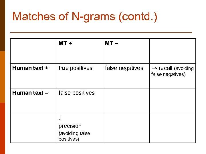 Matches of N-grams (contd. ) MT + Human text + MT – true positives