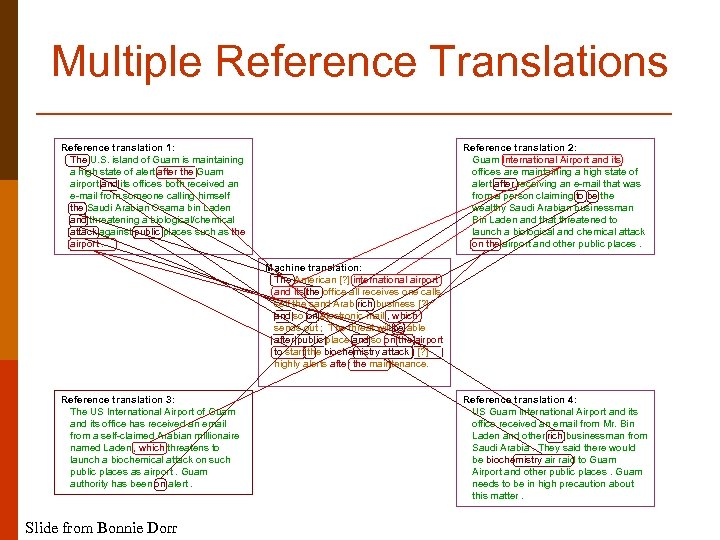 Multiple Reference Translations Reference translation 1: The U. S. island of Guam is maintaining