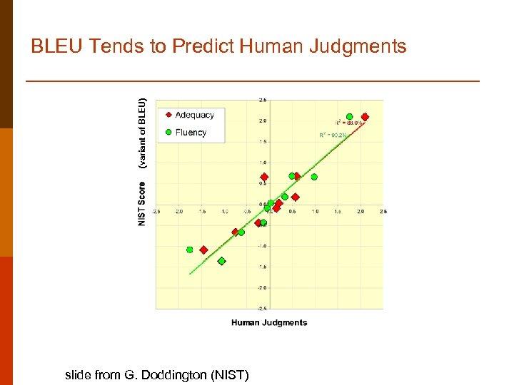 (variant of BLEU) BLEU Tends to Predict Human Judgments slide from G. Doddington (NIST)
