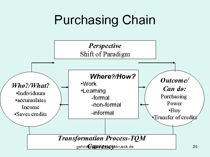 Purchasing Chain Perspective Shift of Paradigm Where? /How? Who? /What? • Individuum • accumulates