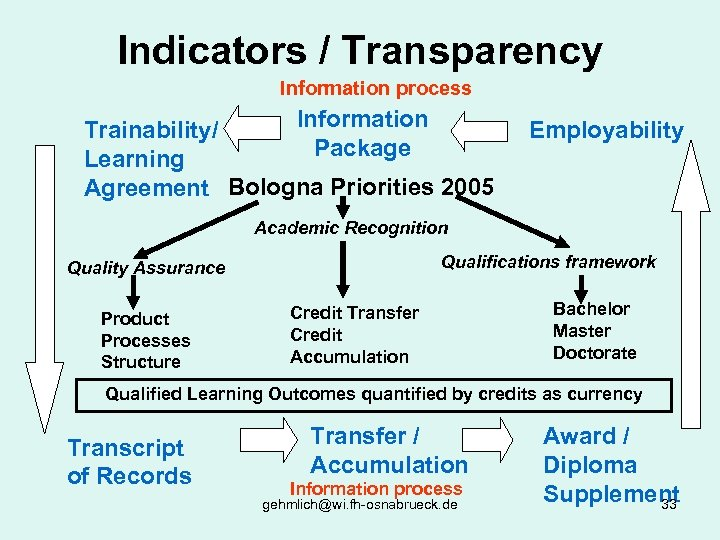 Indicators / Transparency Information process Information Trainability/ Package Learning Agreement Bologna Priorities 2005 Employability