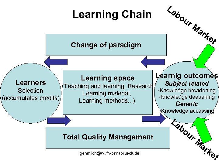 Learning Chain La bo ur Ma rk e t Change of paradigm Learners Learning