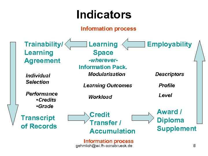 Indicators Information process Trainability/ Learning Agreement Individual Selection Performance • Credits • Grade Transcript