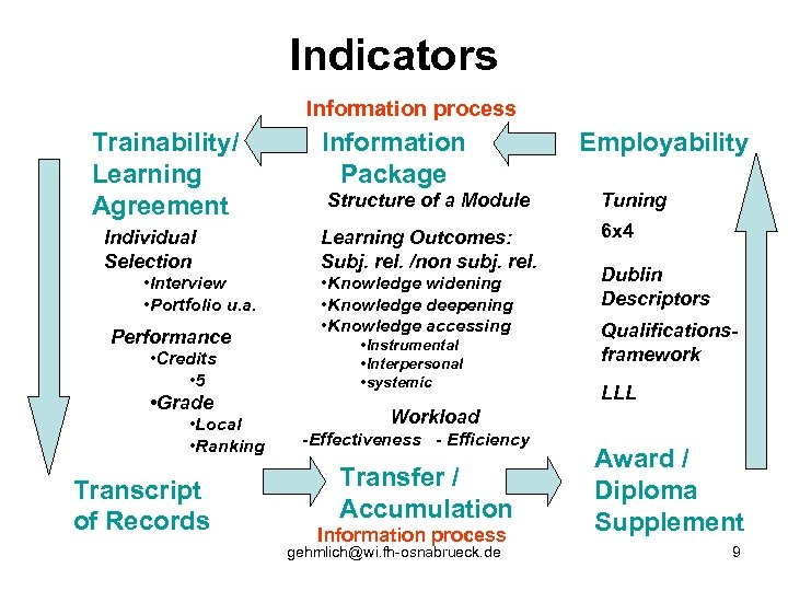Indicators Information process Trainability/ Learning Agreement Individual Selection • Interview • Portfolio u. a.