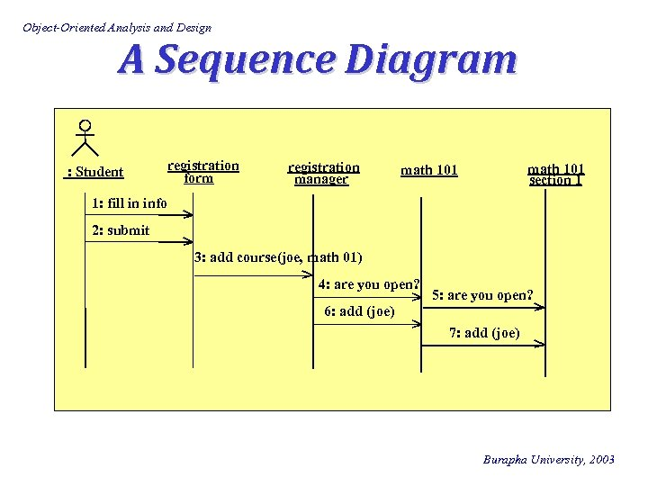 Object-Oriented Analysis and Design A Sequence Diagram : Student registration form registration manager math