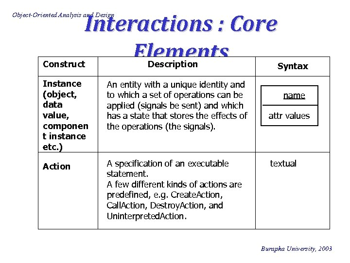 Interactions : Core Elements Object-Oriented Analysis and Design Construct Description Instance (object, data value,