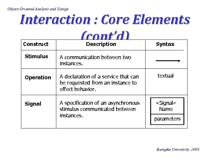Object-Oriented Analysis and Design Interaction : Core Elements (cont'd) Construct Description Syntax Stimulus A