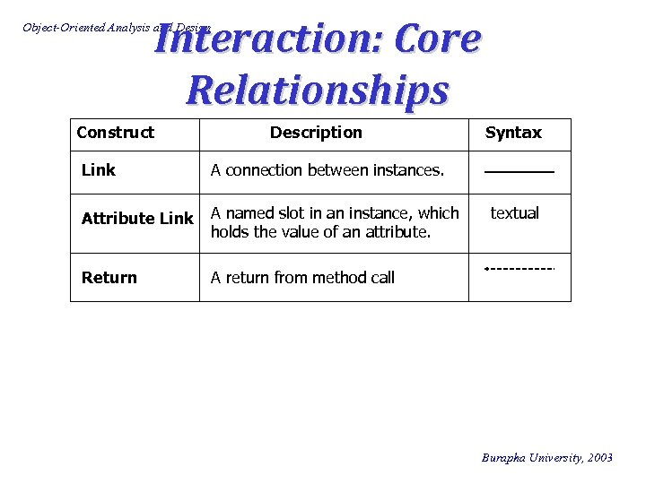 Interaction: Core Relationships Object-Oriented Analysis and Design Construct Description Link A connection between instances.
